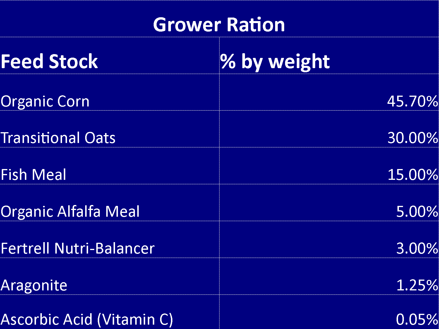 grower-ration.png